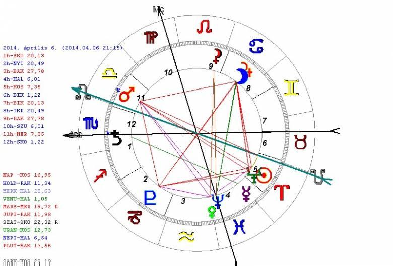 Asztrológusi hitvallásom